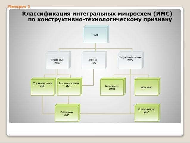 Классификация интегральных