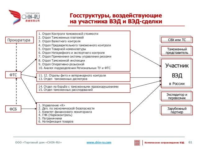 Отдел Товарной номенклатуры 6.