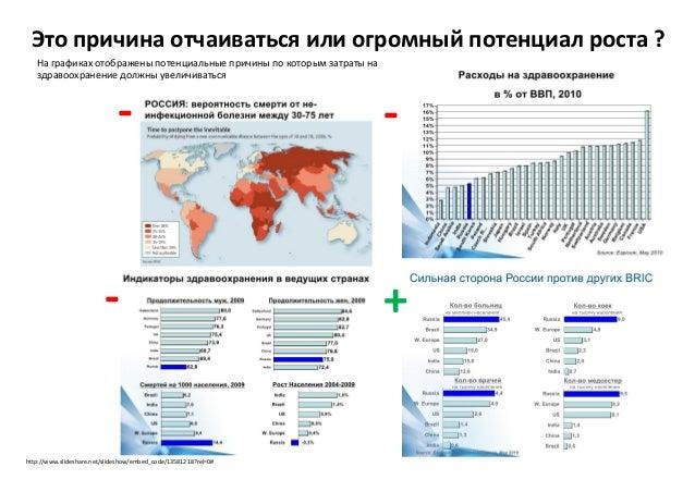 статистика, диаграммы, инфографика