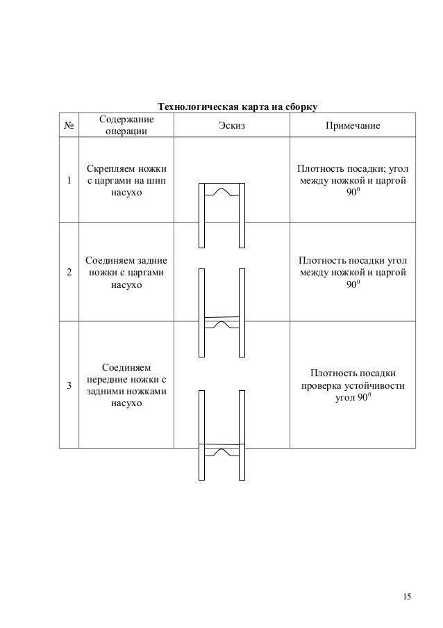 технологическая карта сборки трубы