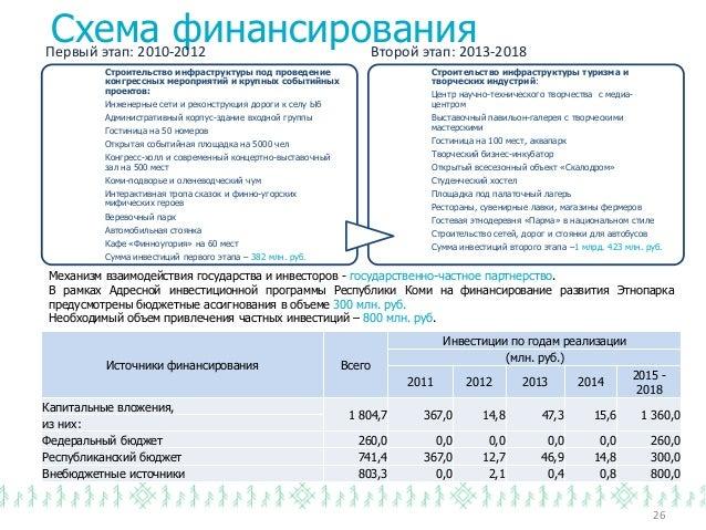 Схема финансирования Механизм