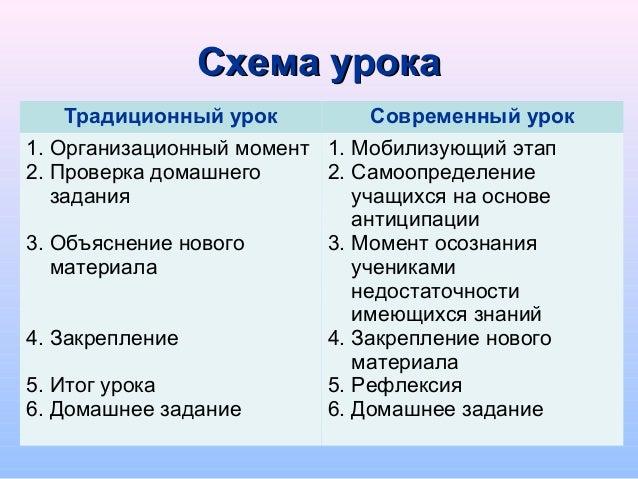 Схема урокаСхема урока