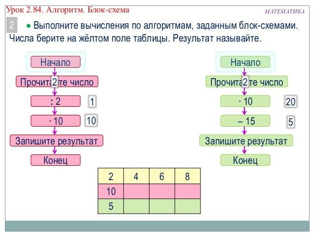Алгоритм. Блок-схема – 15 2