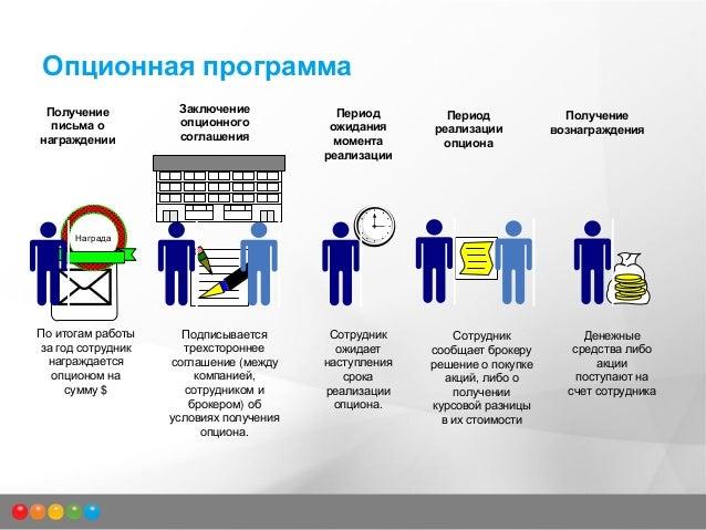 Опцион На Акции Для Сотрудников