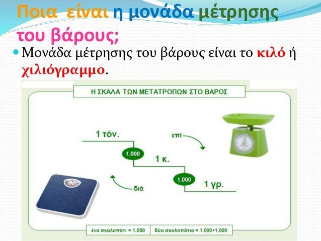 Ποια είναι η μονάδα μέτρησης του βάρους;  Μονάδα μέτρησης του βάρους είναι το κιλό ή χιλιόγραμμο.