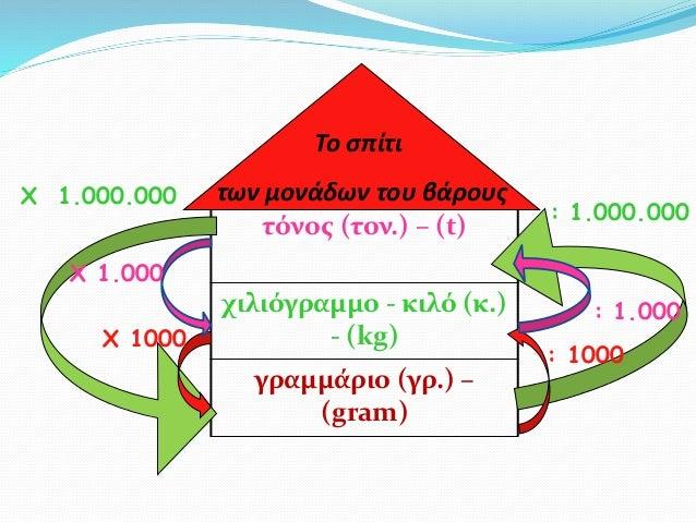 τόνος (τον.) – (t) χιλιόγραμμο - κιλό (κ.) - (kg) γραμμάριο (γρ.) – (gram) Το σπίτι των μονάδων του βάρους : 1.000.000 Χ 1...