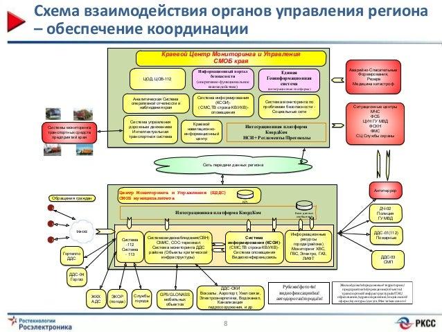 органов управления региона