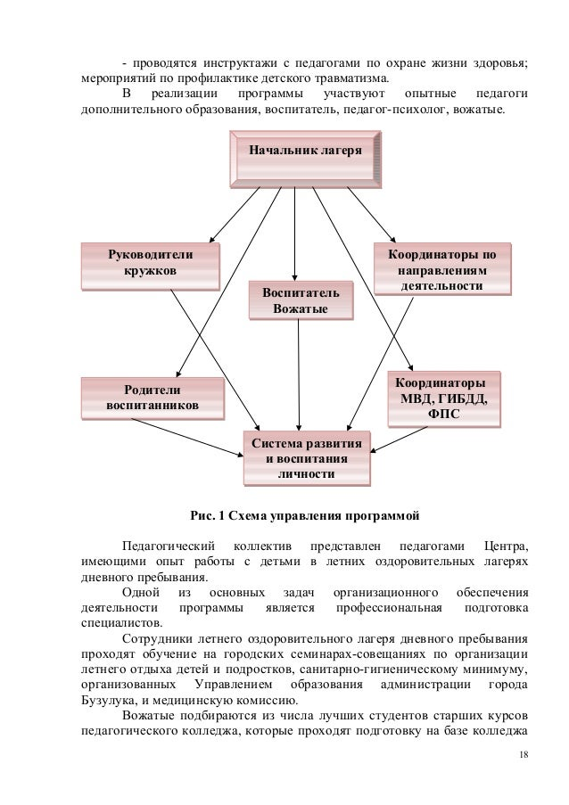 Рис. 1 Схема управления
