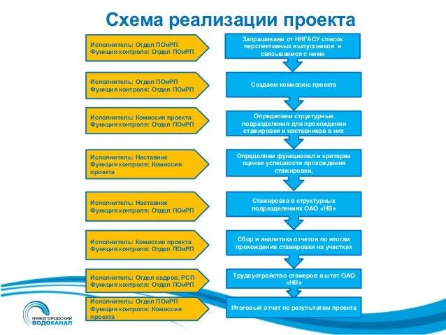 Схема реализации проекта