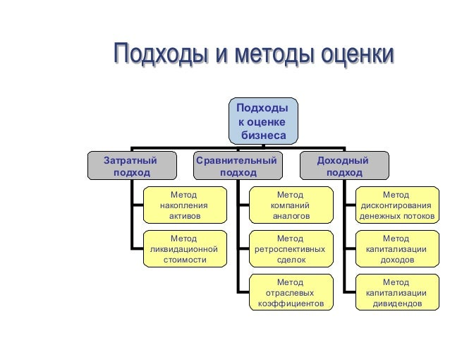 Оценка Бизнеса Опцион