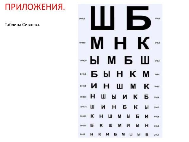 Таблица для проверки остроты зрения в домашних условиях - Sport holdem
