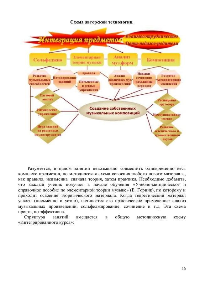 16 Схема авторской технологии.
