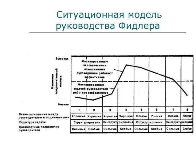 техника средства и модели руководства - фото 3