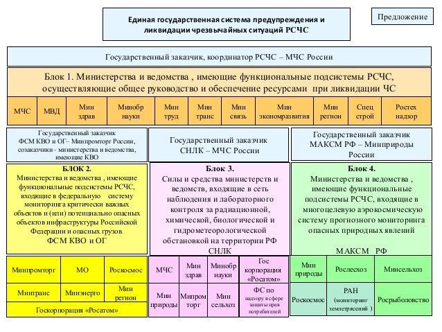 ситуаций РСЧС Блок 1.