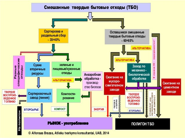 Схема по переработке тбо