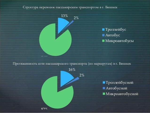 13% 2% 86% Троллейбус Автобус