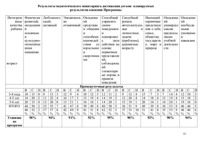 диагностическая карта детей в доу по фгос образцы таблиц мониторинга - фото 11