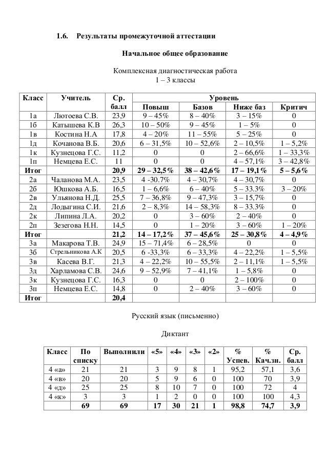 работа 1 – 3 классы Класс