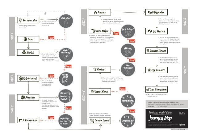 business model journey map_english version