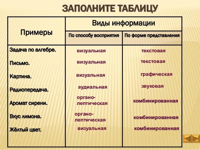 Примеры Виды информации По