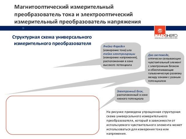 9 Структурная схема