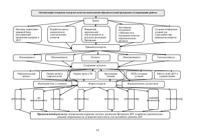 Оптимизация механизма контроля
