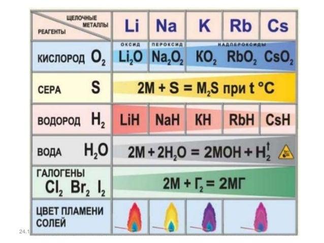 Оксиды щелочных металлов – R2O