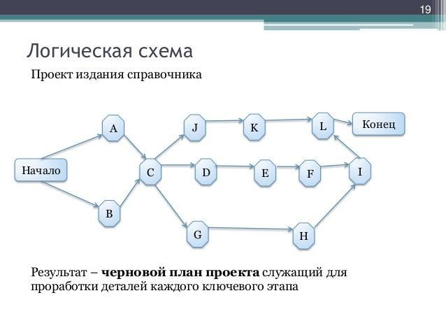 Логическая схема Проект