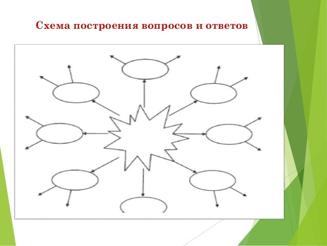 14. Схема построения