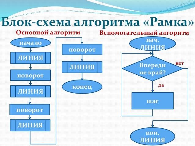 Блок-схема алгоритма «Рамка»