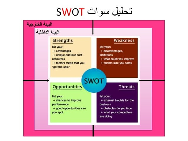 swot analysis of karvy