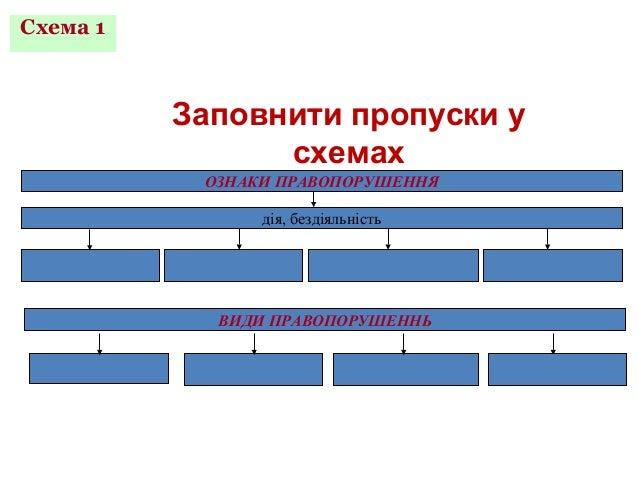 ПРАВОПОРУШЕННЯ Схема 1