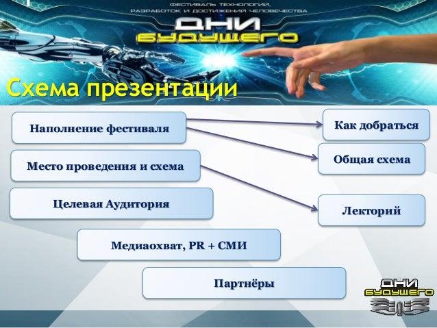 Схема презентации Наполнение