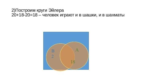 круги Эйлера или схему