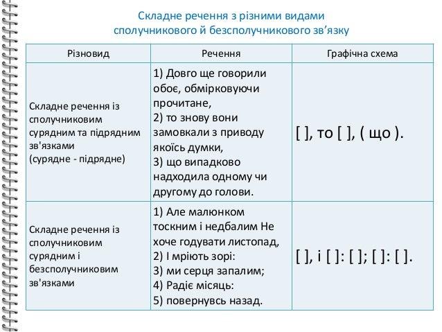 Речення Графічна схема