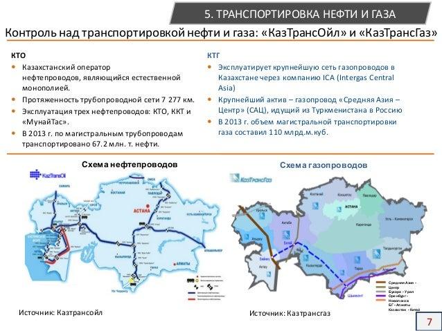 Схема нефтепроводов Схема