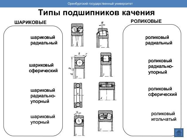 Типы подшипников качения