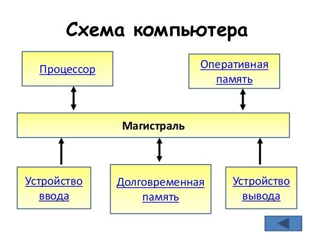 Схема компьютера Процессор