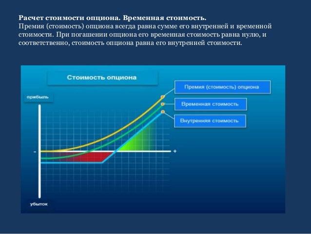 Временная Стоимость Опциона Внутренняя Стоимость Опциона