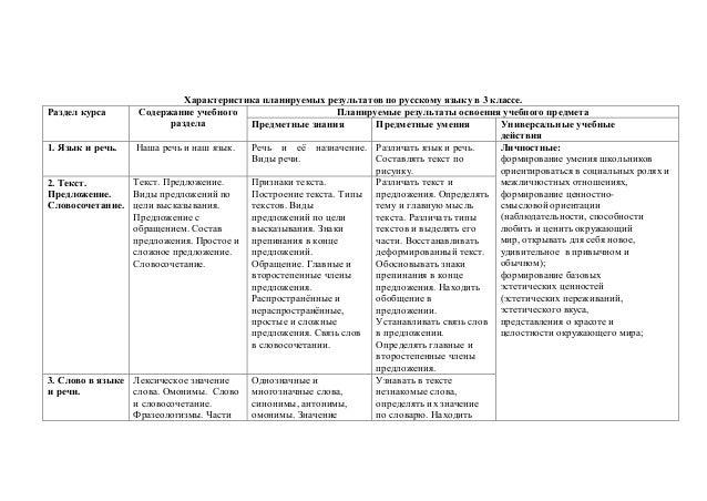 русскому языку в 3 классе.
