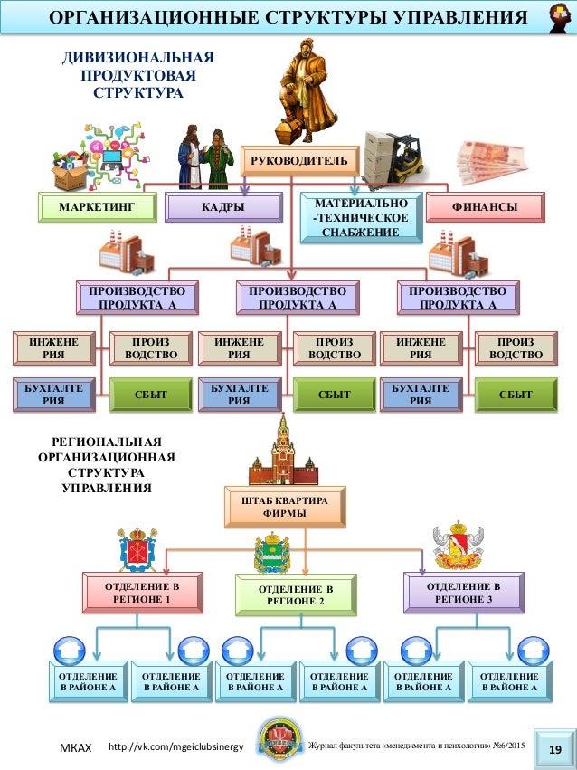 Организационная структура спортмастер схема