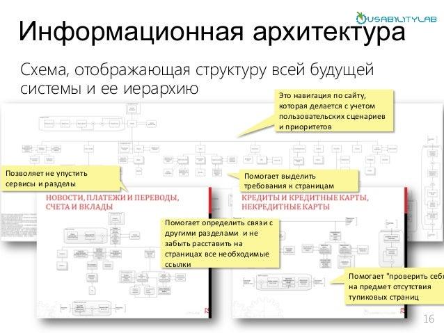 архитектура 16 Схема,