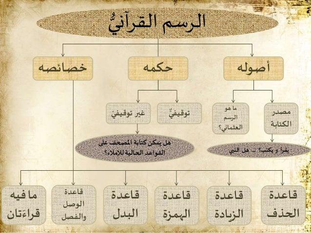 من أسرار الرسم القرآني ـ إبدال بعض الحروف والزيادة