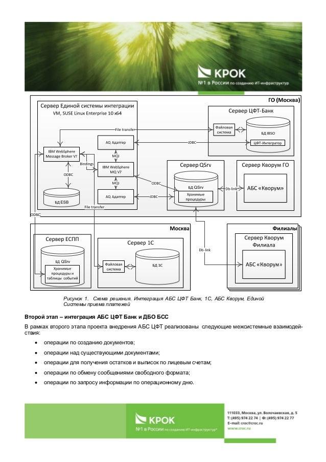 Схема решения. Интеграция АБС