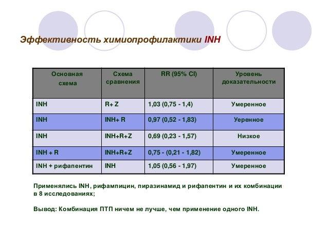 INH Основная схема Схема