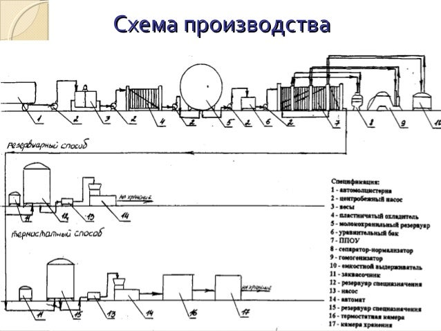 8. Схема производстваСхема