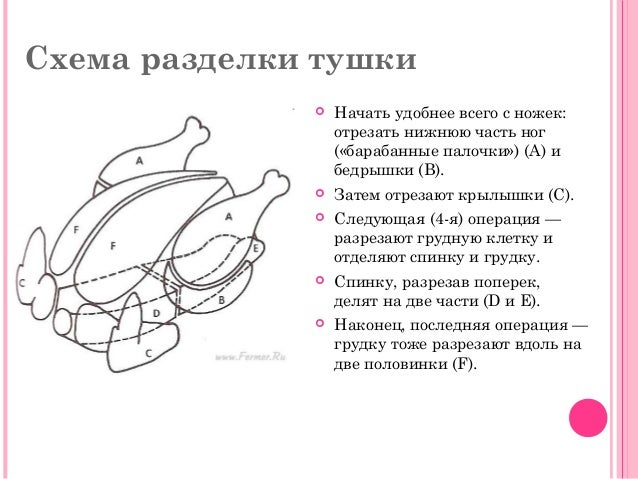 Схема разделки тушки  Начать