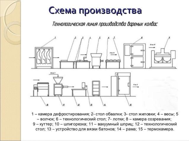 Схема производстваСхема