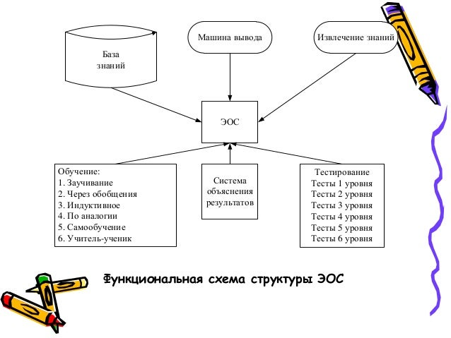 Учитель-ученик Система