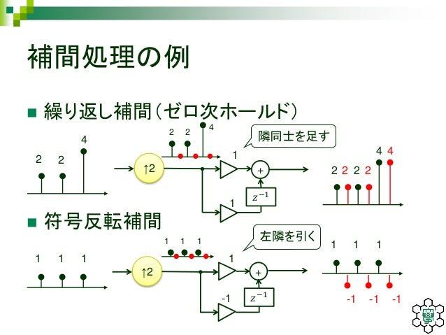 多次元信号処理の基礎と画像処理...